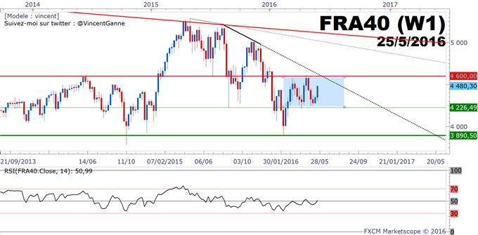 CAC40 : le rebond de la Bourse de Paris porté par le secteur bancaire